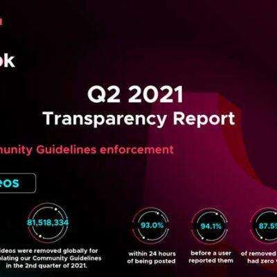 TikTok Removed 81 Million Violated Videos From April to June 2021 TikTok Death